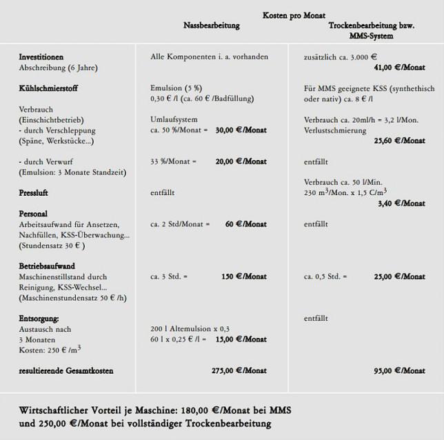 Dfsi Studie Zu Ratenkrediten Hohes Einsparpotenzial: MMS-Technik: Vorteile Und Kosteneinsparung Der