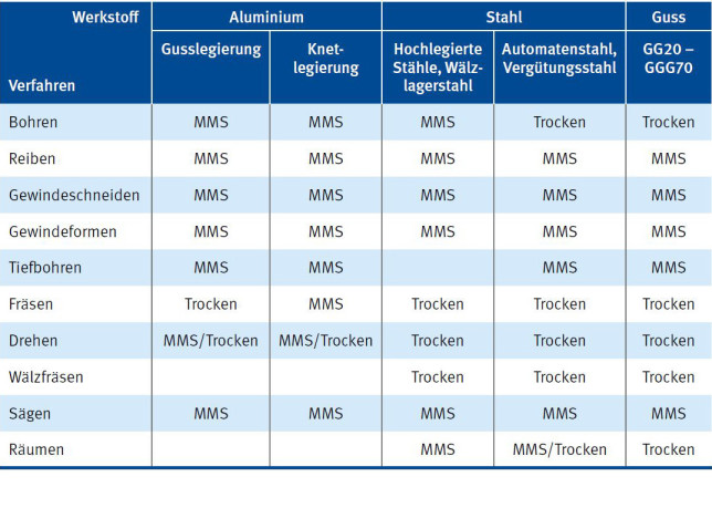Werkstoff-Verfahrens-Relation Minimalmengenschmierung (MMS)